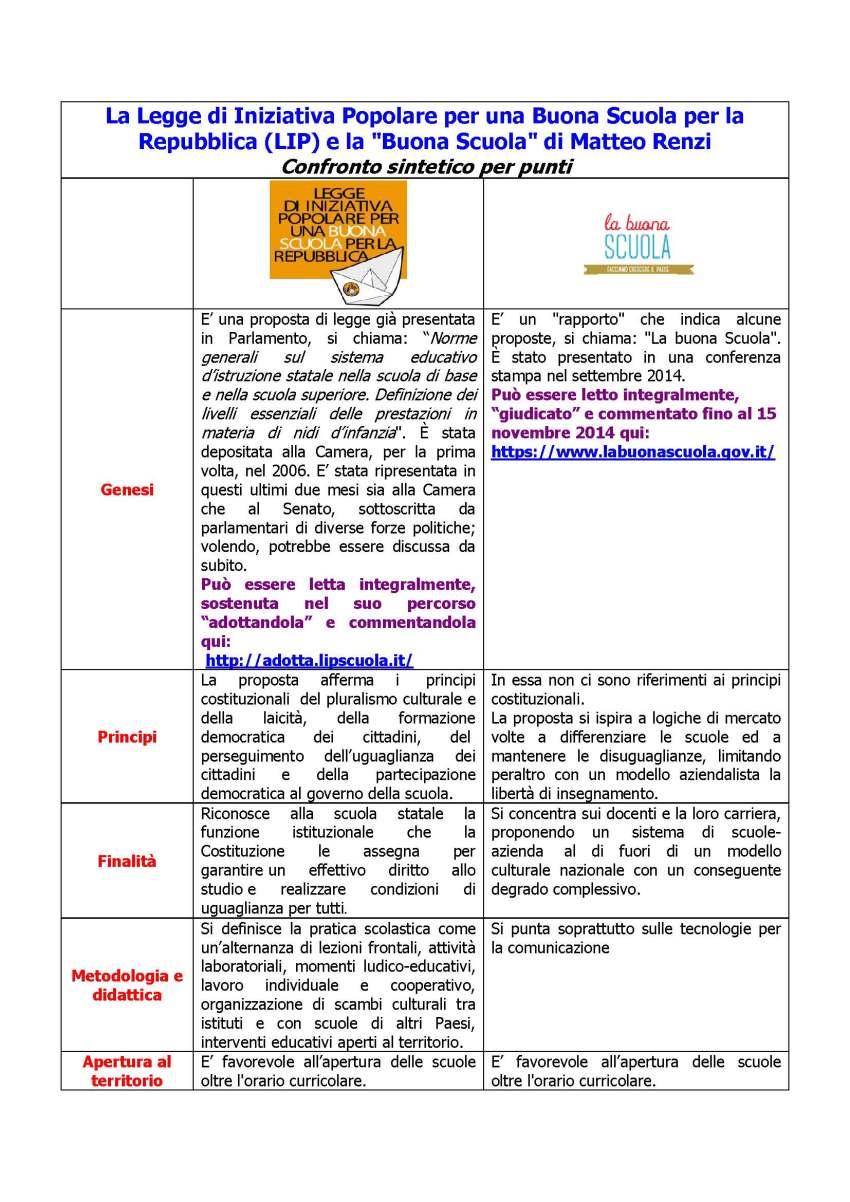 Tabella LIP contro Buona Scuola 1_Pagina_1