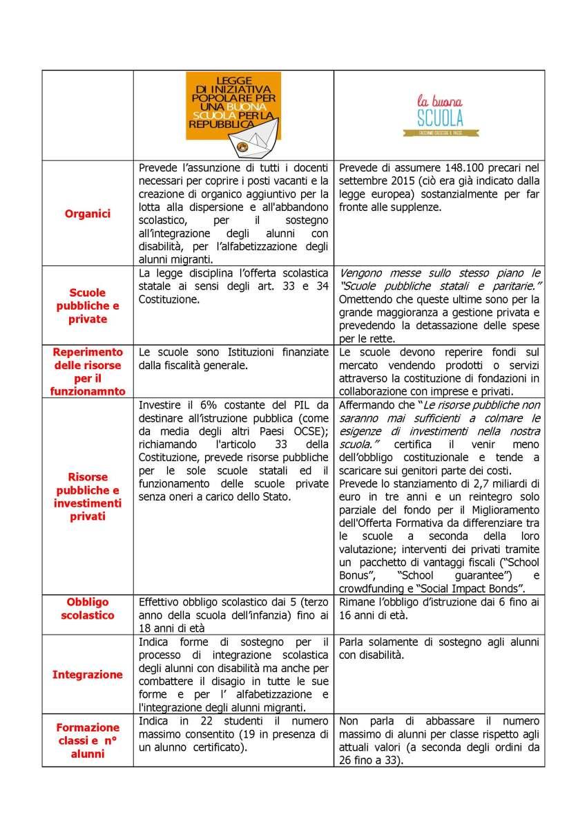 Tabella LIP contro Buona Scuola 1_Pagina_2