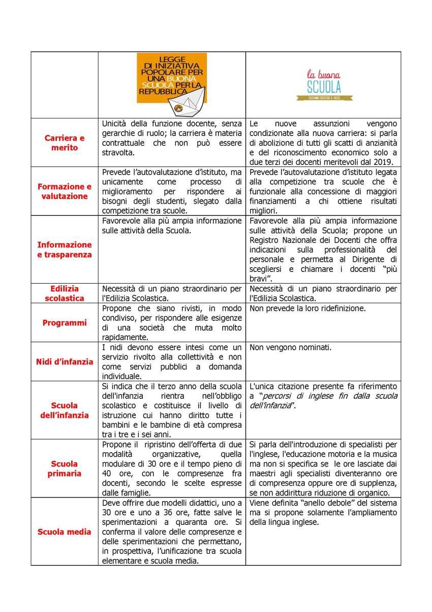 Tabella LIP contro Buona Scuola 1_Pagina_3