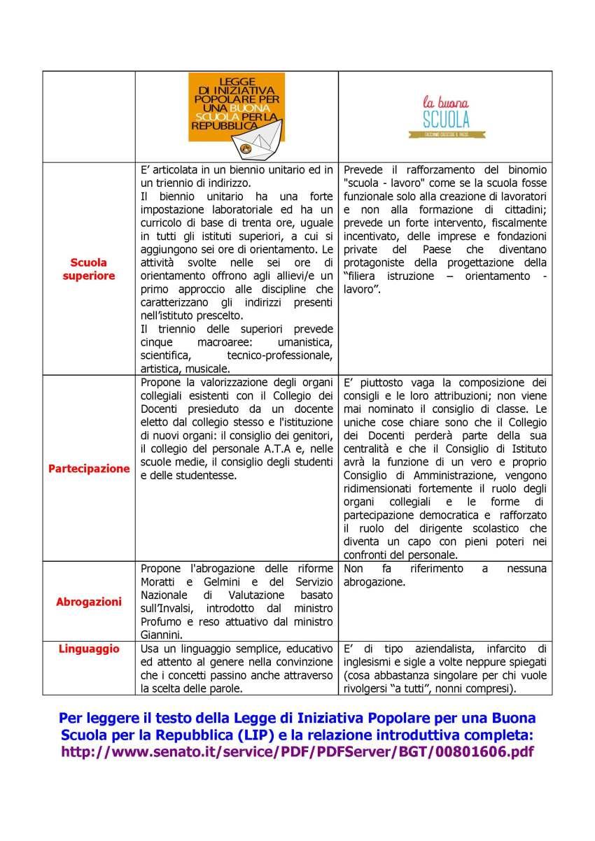 Tabella LIP contro Buona Scuola 1_Pagina_4